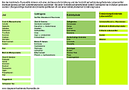 Lebensmittel-Tabelle für Hashimoto-Erkrankte