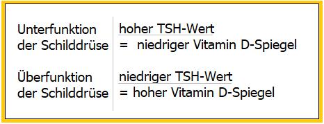 Vitamin D ist bei Schilddrüsenunterfunktion erniedrigt (Teil 2/7)
