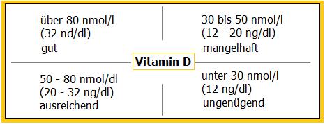 Vitamin D-Referenzbereiche